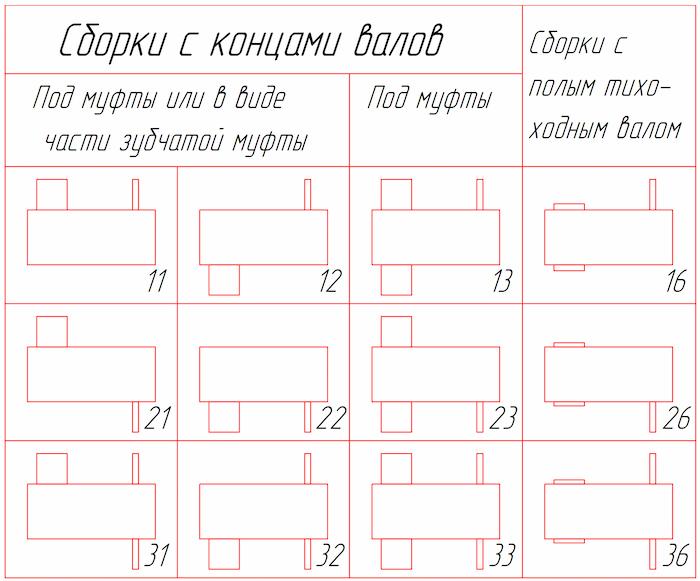 Варианты сборки редукторов типа 1Ц2У