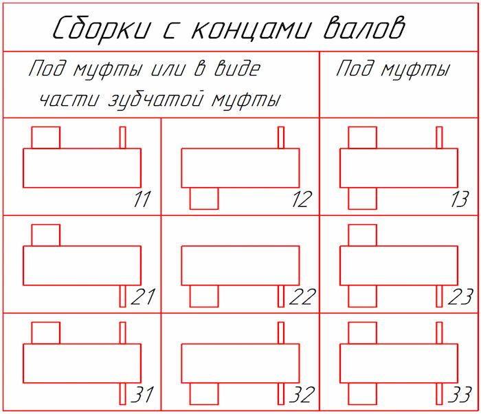 Варианты сборки редукторов