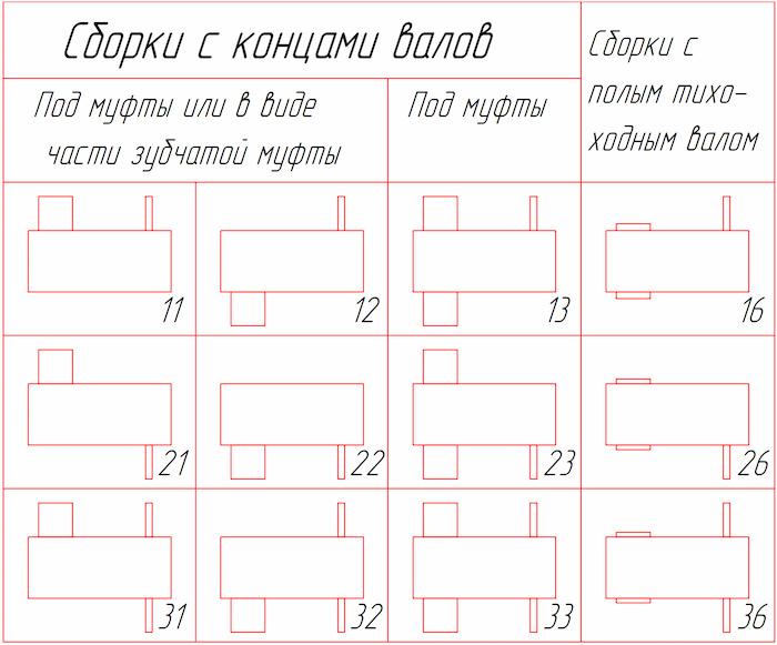 Варианты сборки редукторов типа РЦД